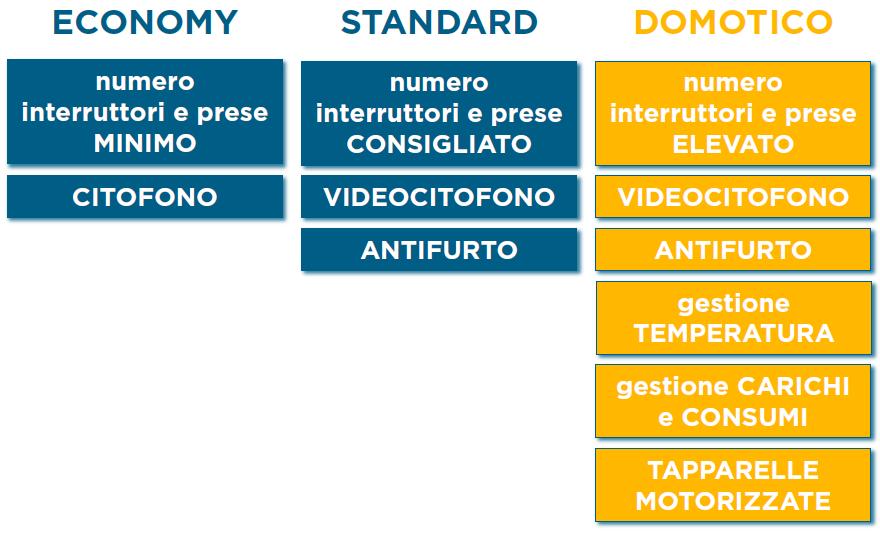 Tipologia Domotico