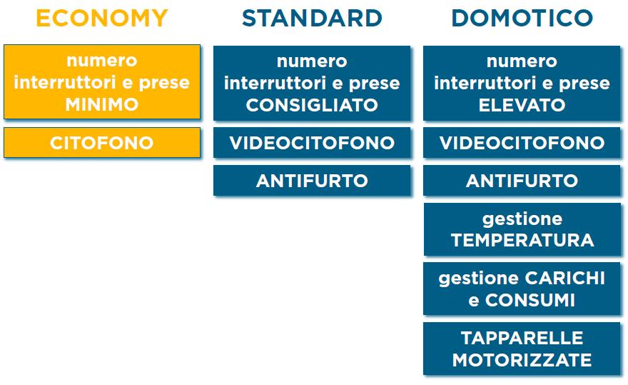 Tipologia Economy