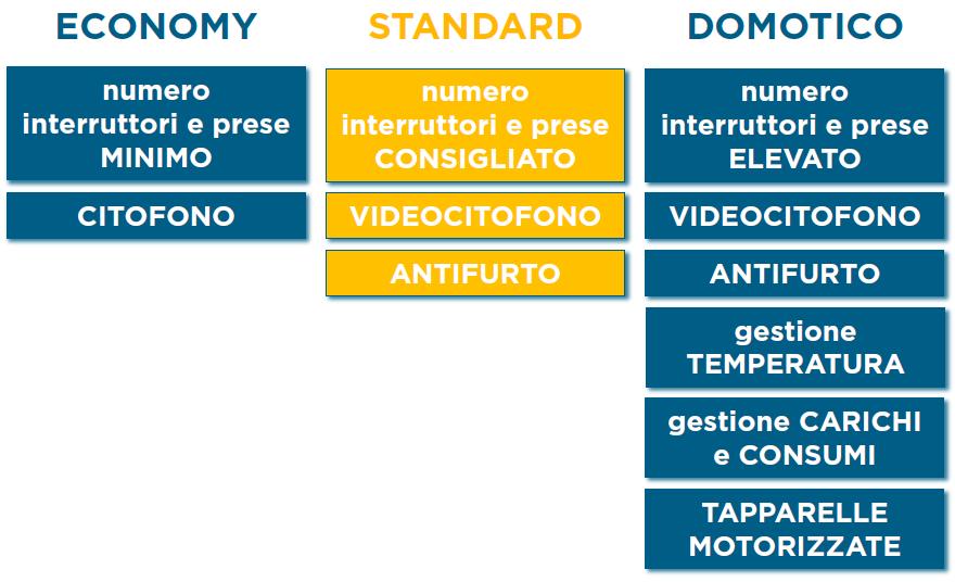Tipologia Standard